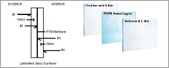 Double Layer Pvb Glass